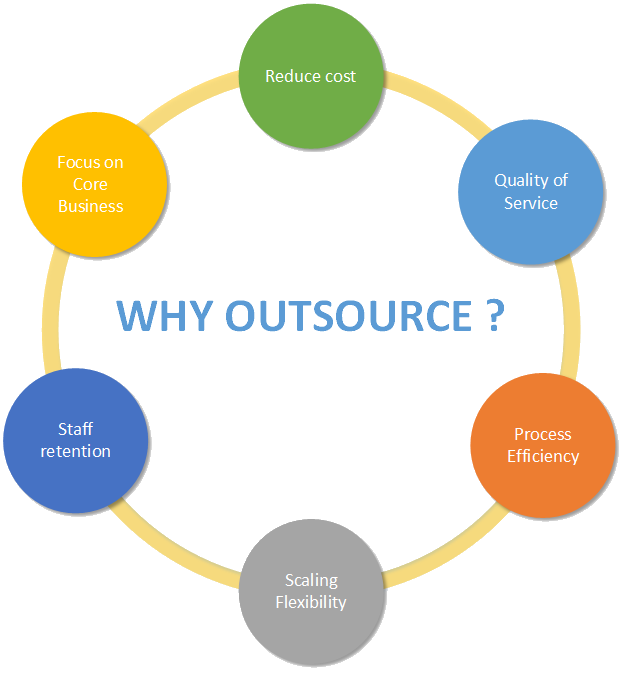 whyoutsource